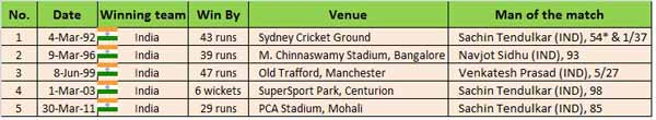 india vs pakistan world cup 2015