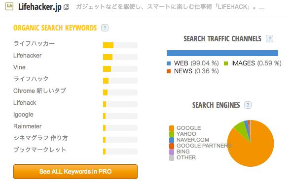 Lifehacker_jp_Traffic_Statistics_by_SimilarWeb.png