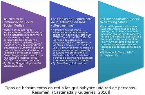 Tipos de Redes Sociales. Castañeda y Gutiérrez, 2010