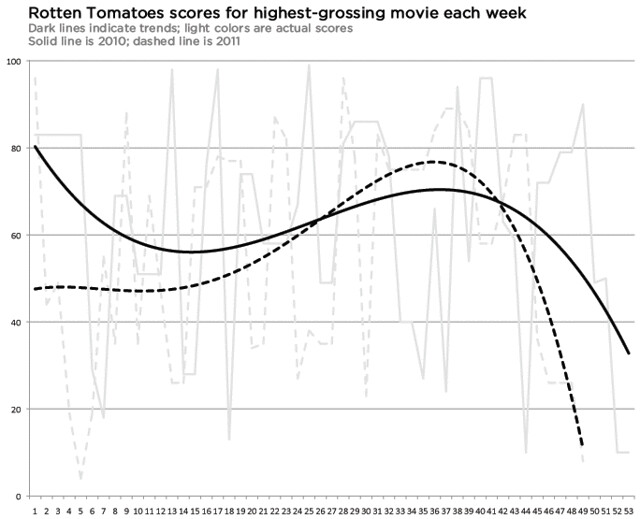 Rotten Tomato scores for top-grossing films, by week
