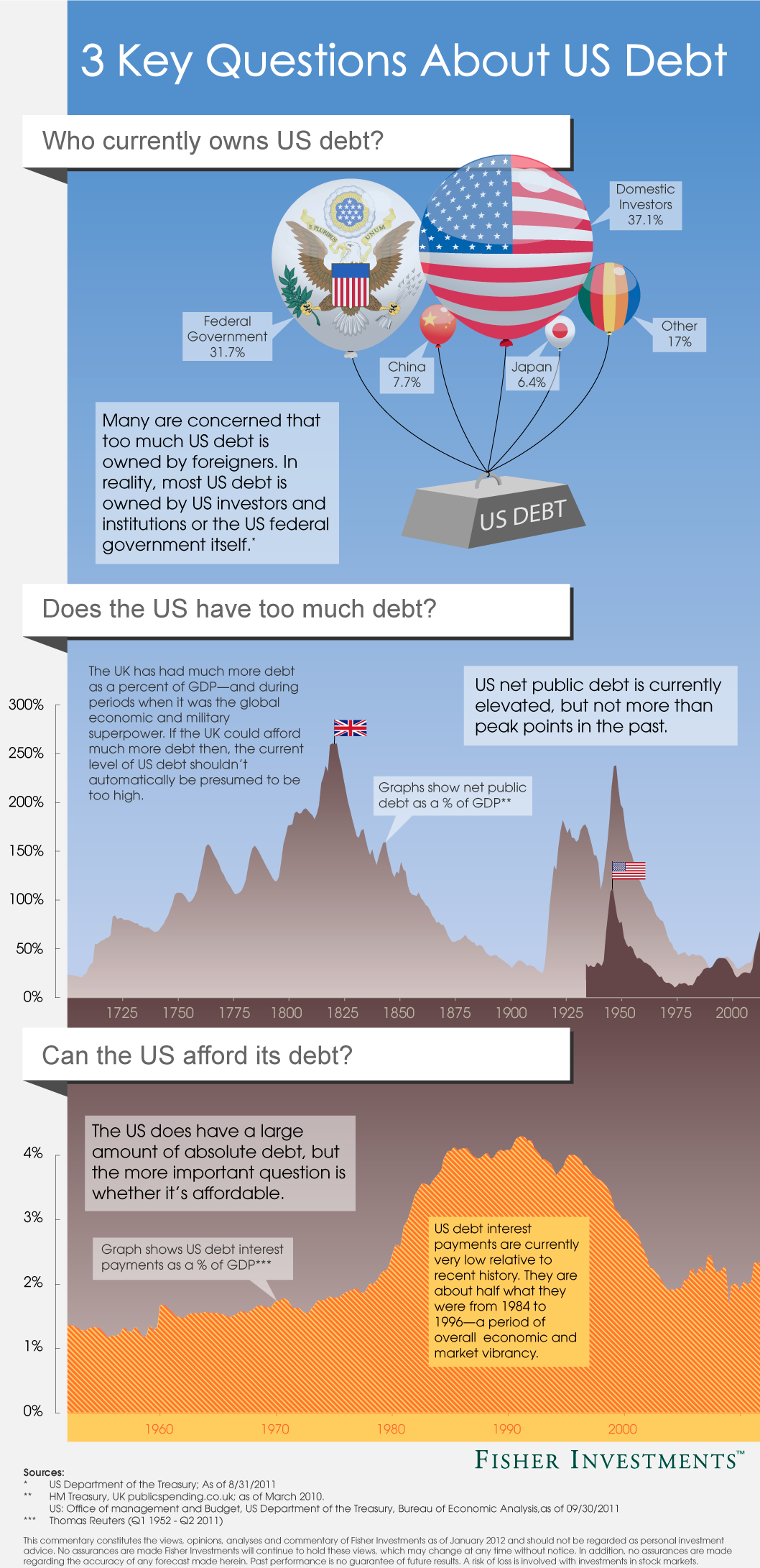 3 Key Questions About U.S. Debt