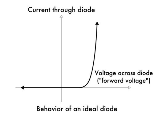 Basics: Introduction to Zener Diodes | Evil Mad Scientist Laboratories