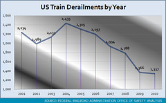 Train Derailments by Year