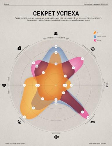 Секрет успеха // инфографика by selfconfident