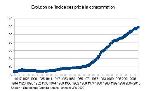 Évolution de l'indice des prix à la consommation