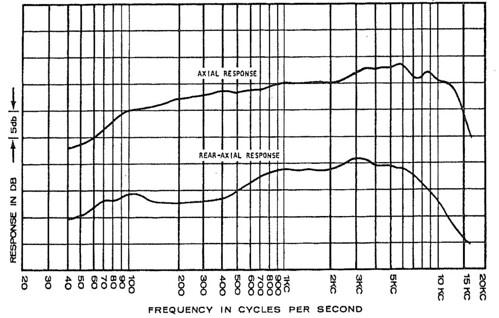 EV 664 Frequency Response