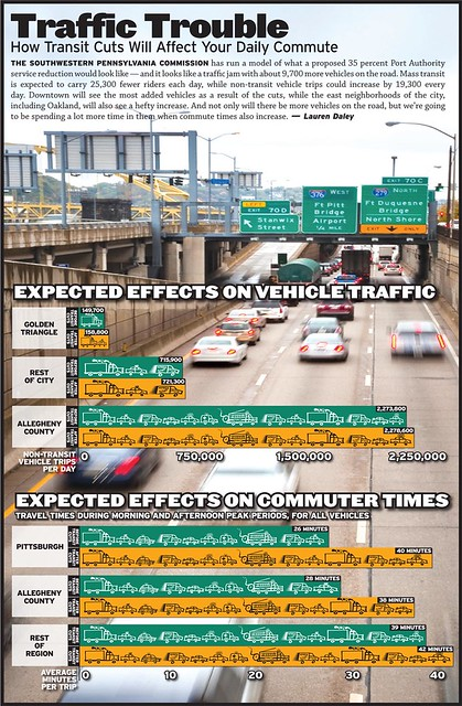 Traffic troubles, impact of transit cuts, Pittsburgh