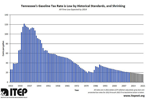 TENNESSEE TAX RATE