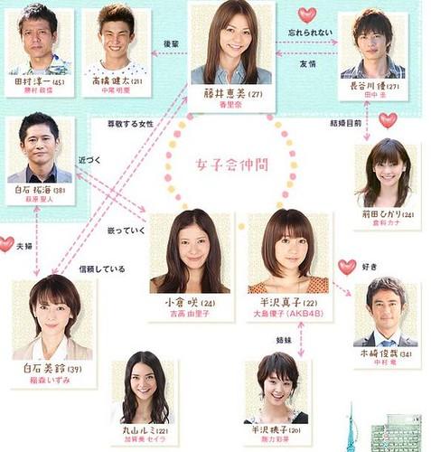 572px-Watashi_ga_Renai_Dekinai_Riyuu_chart