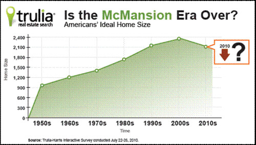 "Americans' ""ideal home size"" over the decades (by: Trulia)"