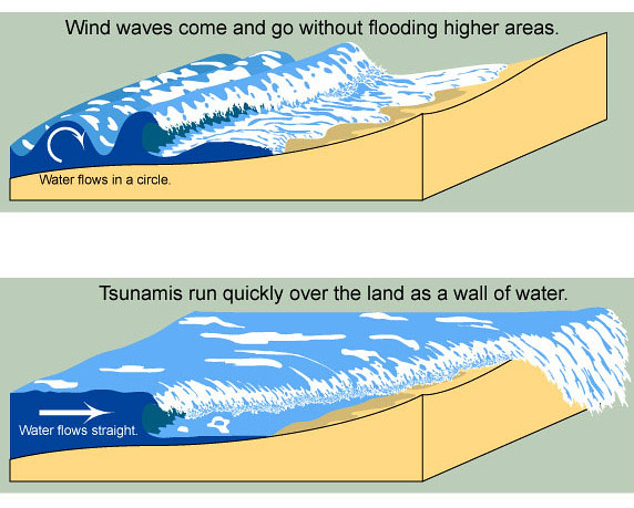 Tsunami and Earthquake History and Potential for Guam