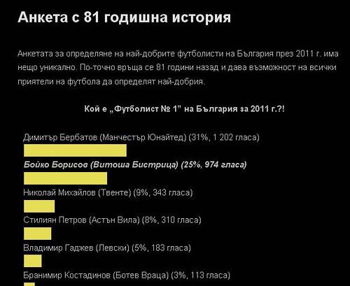 Бойко Борисов - футболист на годината