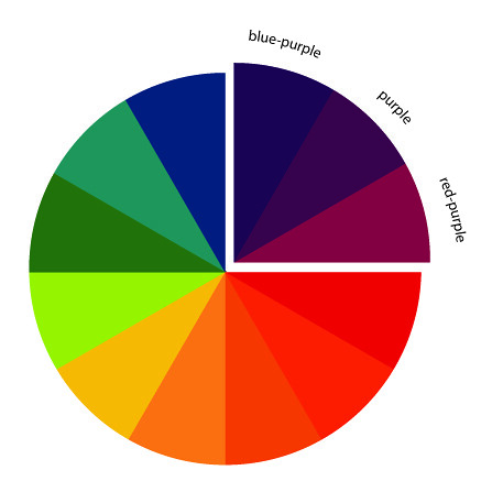The art of choosing analogous color schemes flickr - Analogous color scheme definition ...