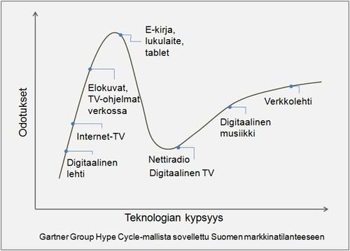 Hyvästi media kirja: Medialaitteiden ja digitaalisen median kypsyys 2011