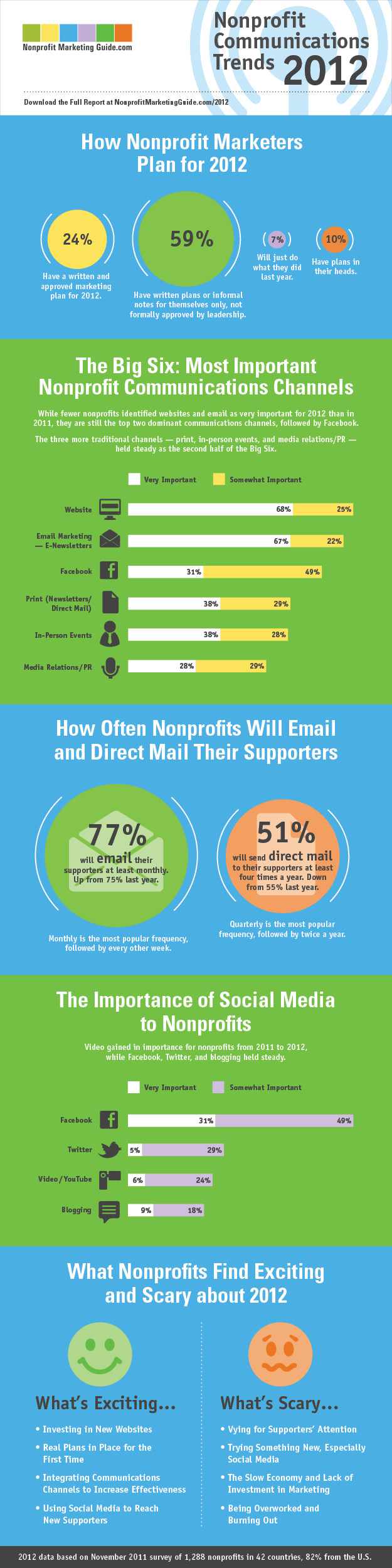 Nonprofit Communications Trends for 2012 Infographic