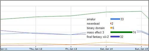 mass-effect-3-vs-neverdead