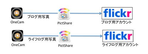 情報連携フロー10