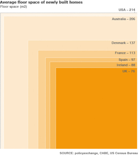 country-by-country comparison of new home sizes (by: Commission on Architecture and the Built Environment via the BBC)