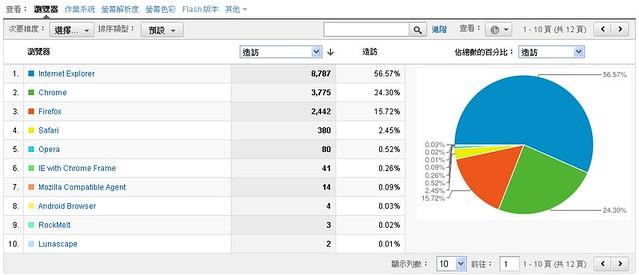 Google Analytics 瀏覽器比較:個人網誌(綜合型)