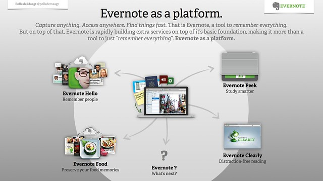 Evernote as a platform