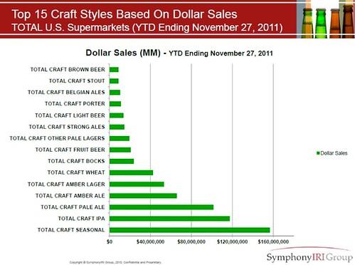 craft-$sales-11-11-27