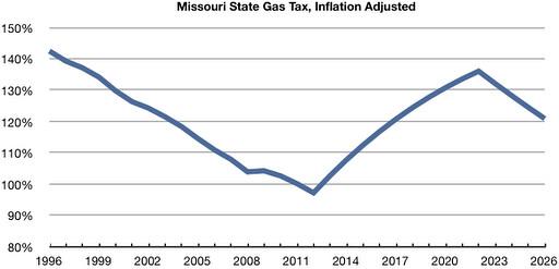 Mo Gas Tax2