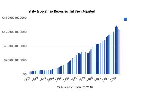 State & Local Tax Revenue