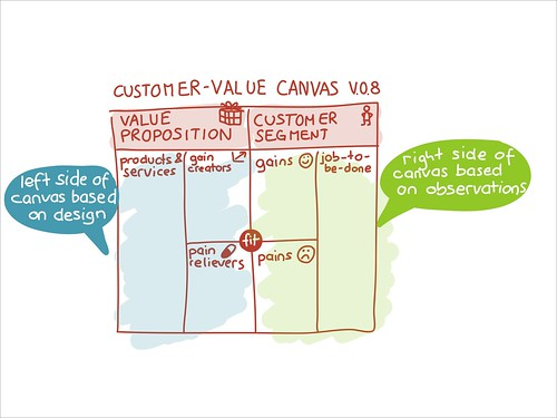 Customer Value Canvas