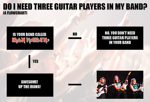 Flowchart: Do I need three guitar players in my band?