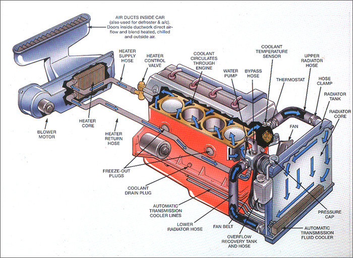 Automotive Cooling and Heating System