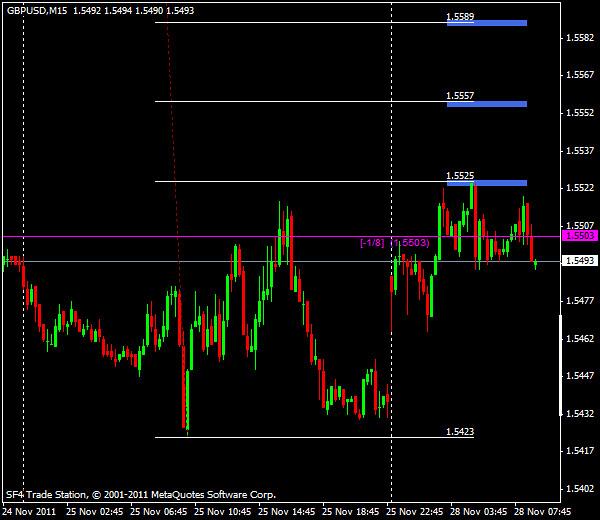 Прогнозы форекс: GBP/USD, европейская сессия 28 ноября 2011