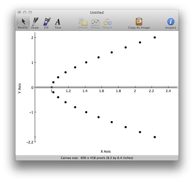 Hyperbola dots