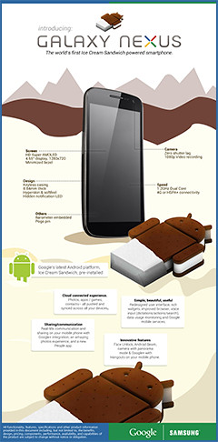 The GALAXY Nexus is the world's first Android 4.0 smartphone.