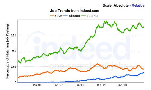 SUSE, Ubuntu, Red Hat Jobs 2/2011