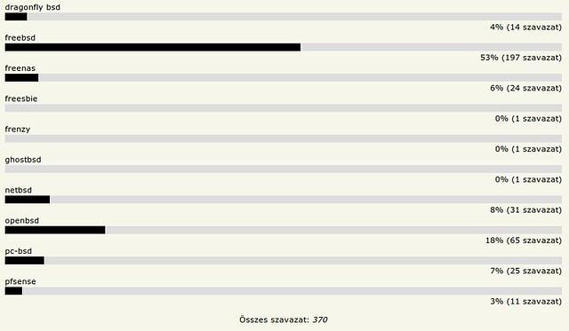 HOVD 2011 - Kedvenc BSD rendszer