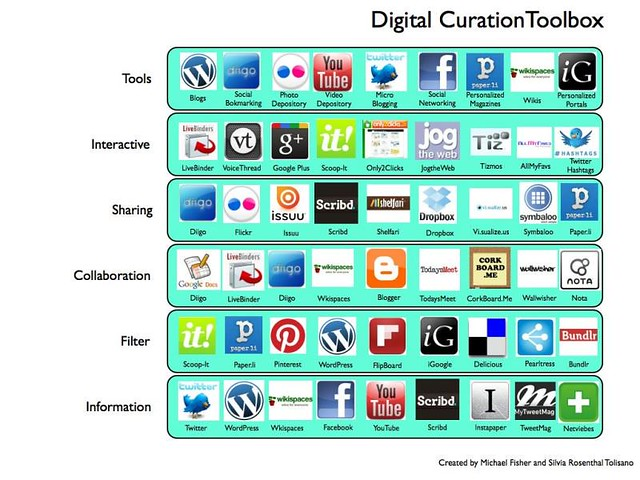 Digital Curation Tools