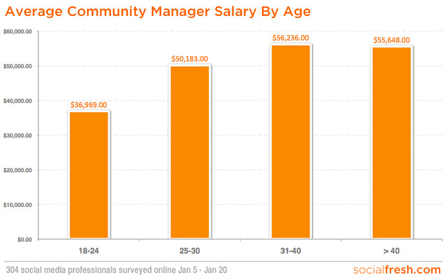 community relationship manager salary