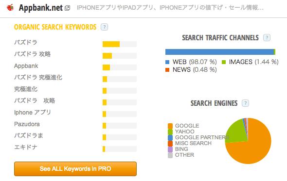 Appbank_net_Traffic_Statistics_by_SimilarWeb.png
