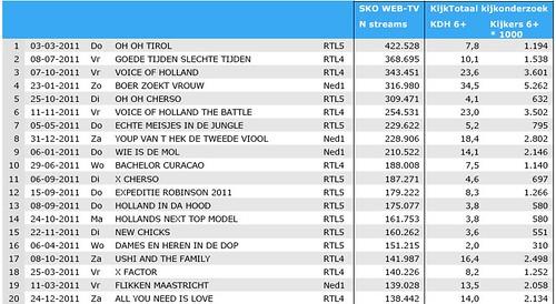 Rtl grote winnaar bij internettelevisie in 2011 emerce for Rtl4 programma