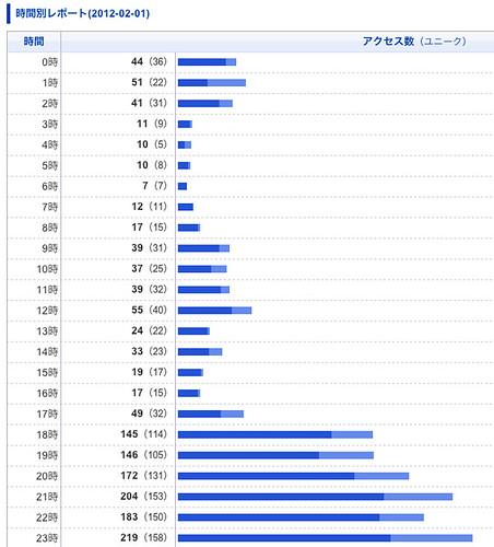2月の時間別グラフ