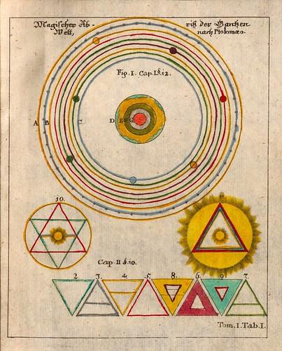 001-Opus Mago-cabbalisticum Et Theosophicum…1735- Georg Von Welling-fuente E-rara