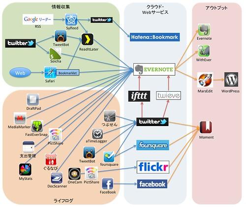 情報連携フロー概要図
