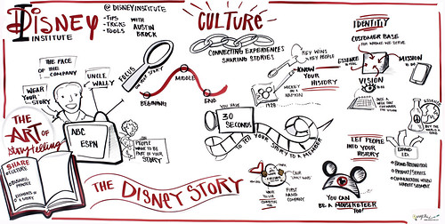 Disney Institute-Austin Brock 1o2