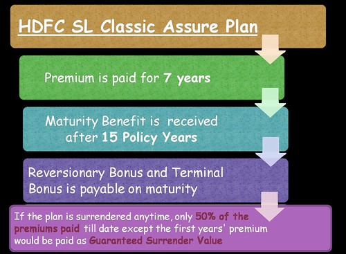HDFC ClassicAssure Insurance Plan