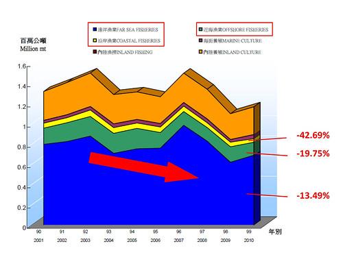 2001-2010各項漁業總產量,顯見漁或量逐年下滑,海洋資源枯竭的問題,急需政府單位承諾、重視。(漁業署)