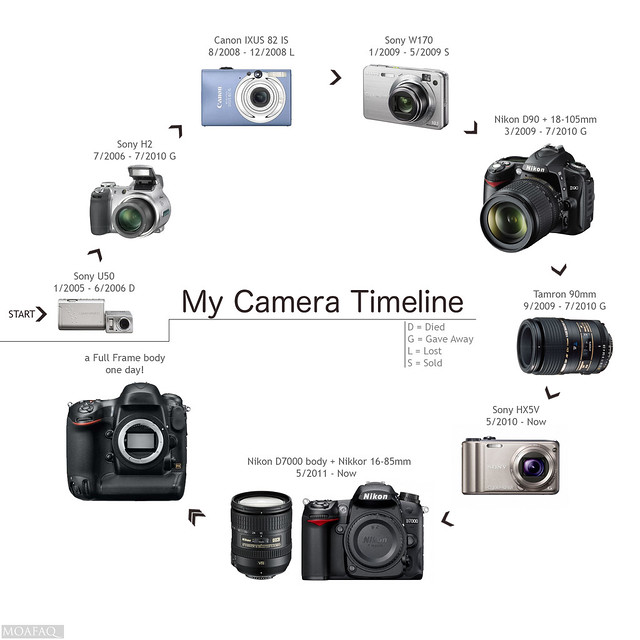 photography timeline History of photography timeline timeline description: the photograph has been a thing of great value since its invention almost two hundred years ago.