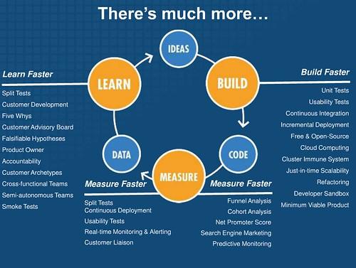 lean startup BML loop detail