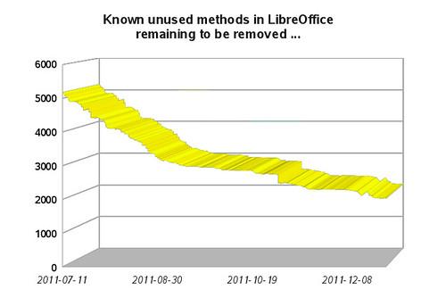 Ismert, eltávolításra váró, nem használt metódusok a LibreOffice-ban