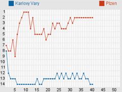 Nordic Bet Hockey Statistics