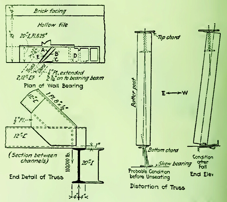 Figure 6: Truss Bearing, via ENR archives